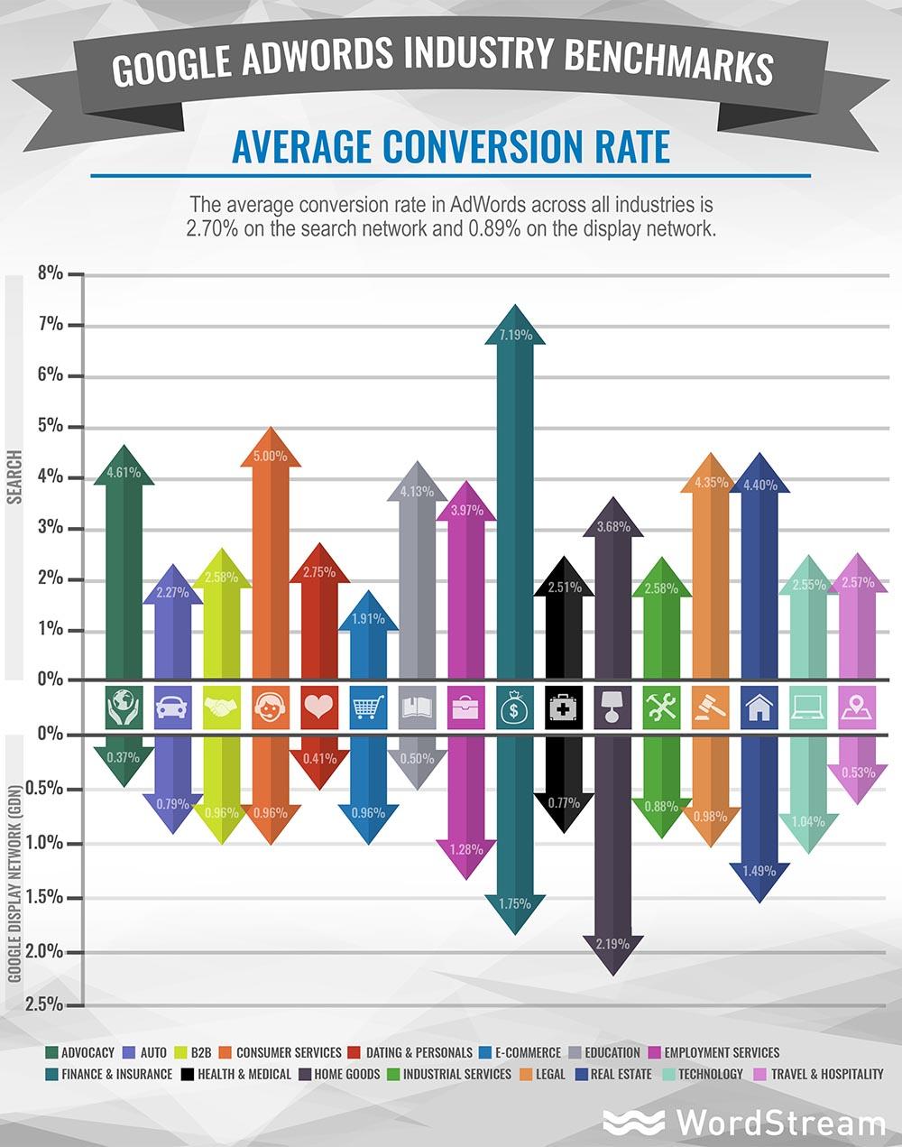 combien coute une campagne adwords taux de conversion